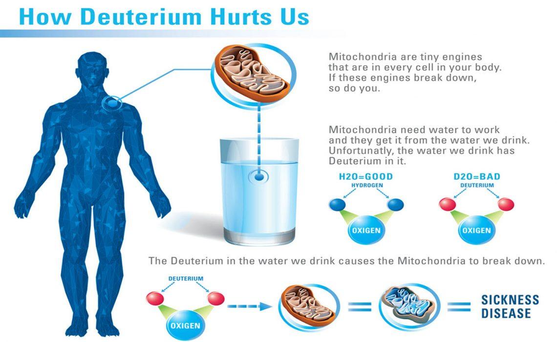 Deuterium Hurts Us